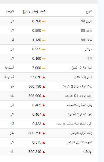 أسعار المحروقات في الأردن 2021